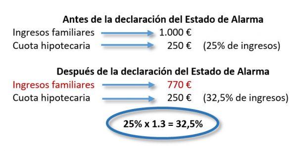 moratoria hipotecaria porcentajes